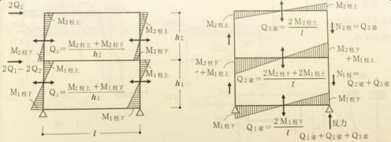 一級建築士構造力学で出題されるラーメンの応力が分かる図の画像