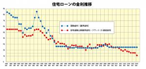 住宅ローン金利推移グラフ(1983~2016)