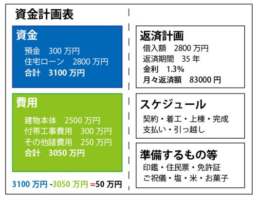 資金計画表のイメージ画像