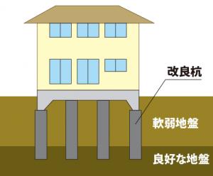 柱状改良のイメージ画像