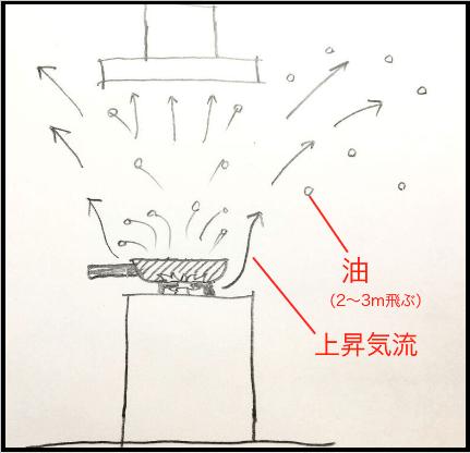 ガスコンロのアイランドキッチンで油が飛ぶ様子の図