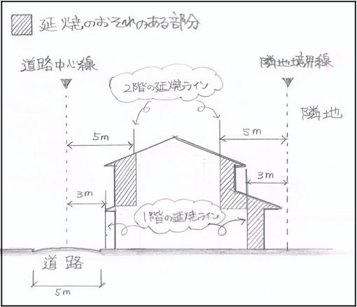 延焼ラインの図解画像