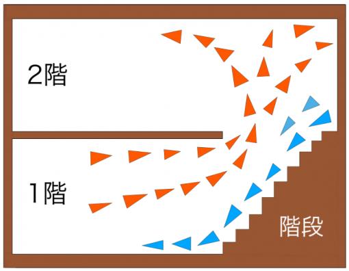 階段のコールドドラフトのイメージ画像