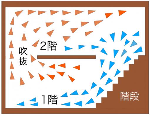 階段と吹抜けのコールドドラフトのイメージ画像