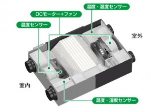 全館空調の全熱交換器の内部の画像