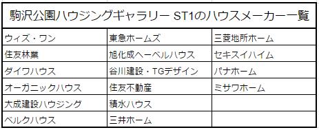 駒沢公園ハウジングギャラリー ST1のハウスメーカー一覧画像
