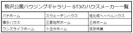 駒沢公園ハウジングギャラリー ST3のハウスメーカー一覧画像