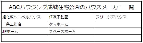 ABCハウジング成城住宅公園のハウスメーカー一覧画像