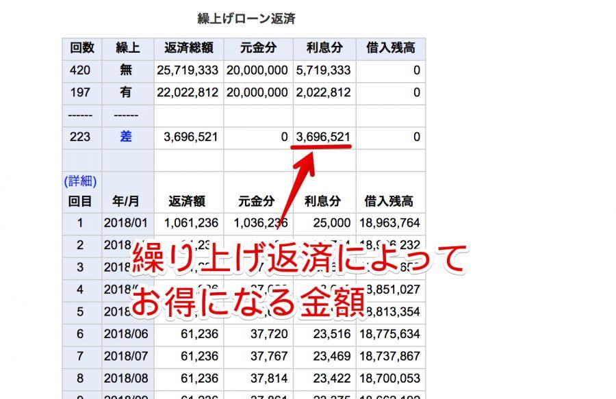 カシオ高精度計算サイトの繰り上げ返済結果表示画面の画像