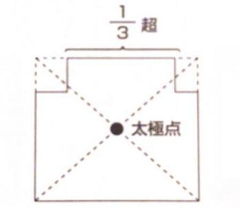 太極点(1/3超の出っ張りがある場合)の画像