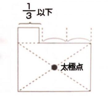 太極点(1/3以下の出っ張りがある場合)の画像