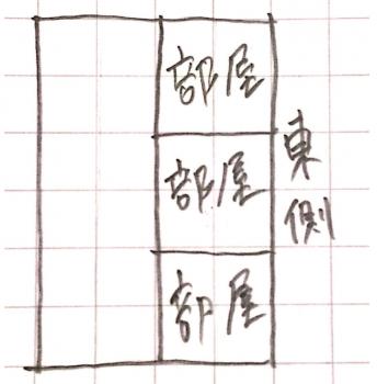 間取り図で部屋を東側に配置した画像