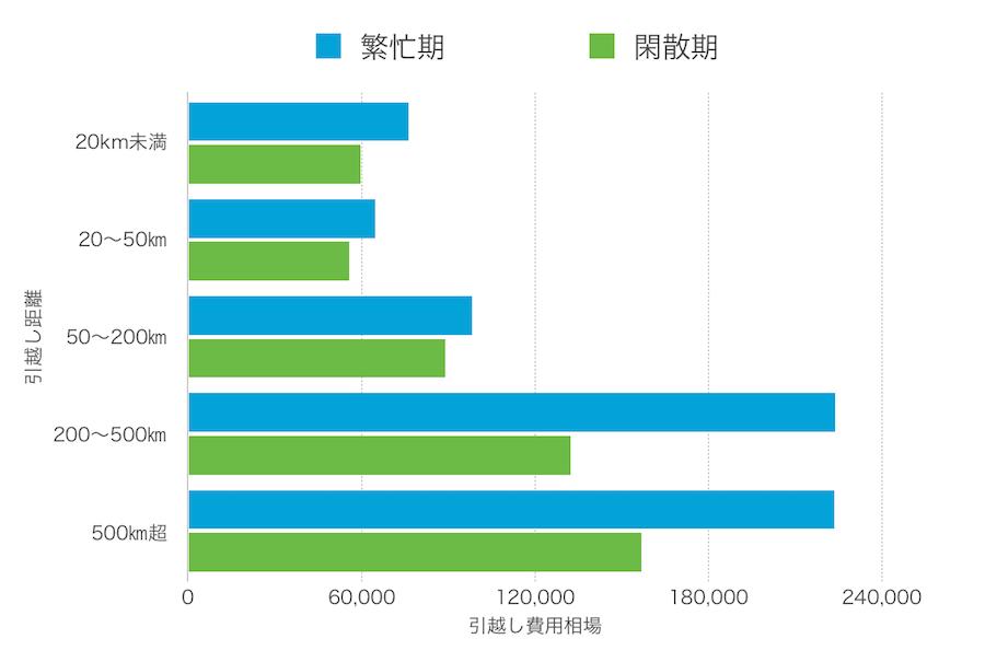 二人暮らしの引越し費用の距離による違いのグラフ画像