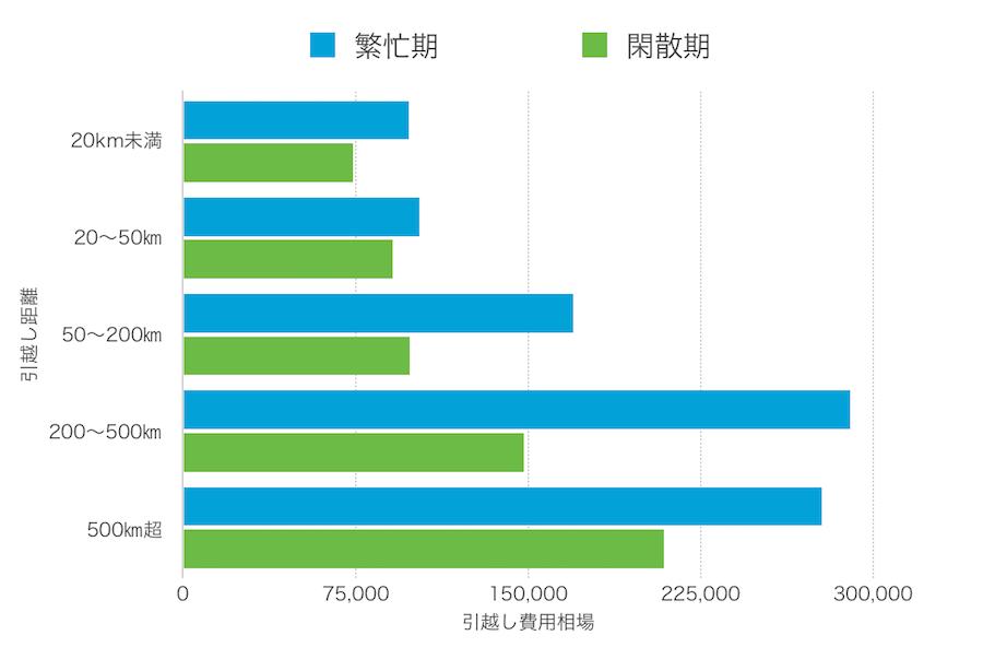 3人家族の引越し費用の距離による違いのグラフ画像