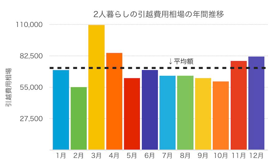 二人暮らしの引越し費用推移グラフの画像
