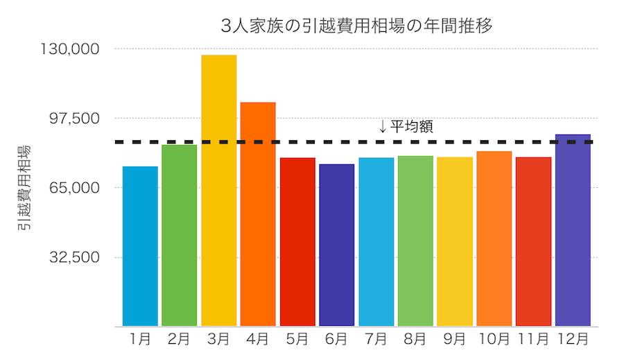 3人家族の引越し費用推移グラフの画像