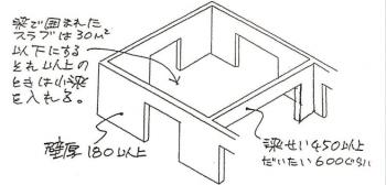 壁構造(鉄筋コンクリート造)の解説イラスト画像