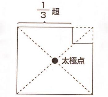 太極点(1/3以下のかけがある場合)の画像