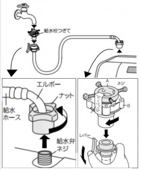 ドラム式乾燥機の給水ホースの外し方画像
