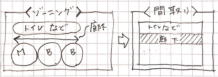 間取りを簡単に書くために二階の廊下を最初に書く画像