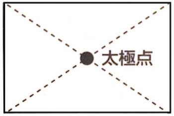 太極点(長方形の間取りの場合)の画像